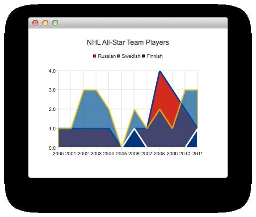 Qml Charts Example | Qt Charts 5 7