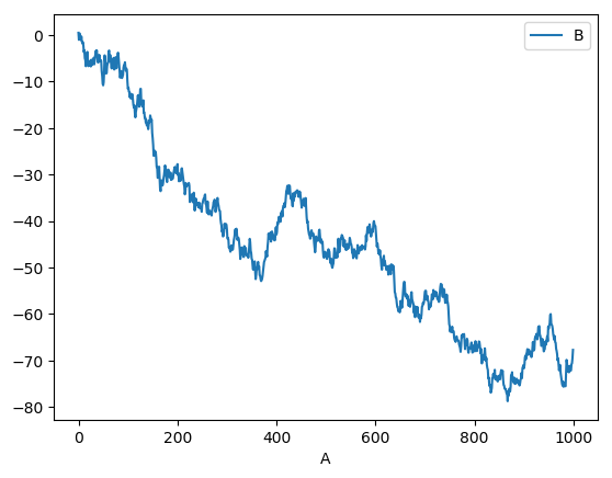 Visualization — pandas 0 22 0 documentation