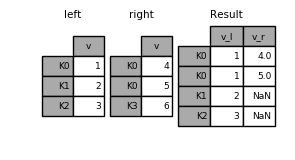 Merge, join, and concatenate — pandas 0 22 0 documentation