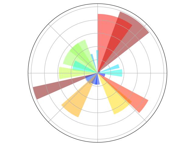 1 4  Matplotlib: plotting